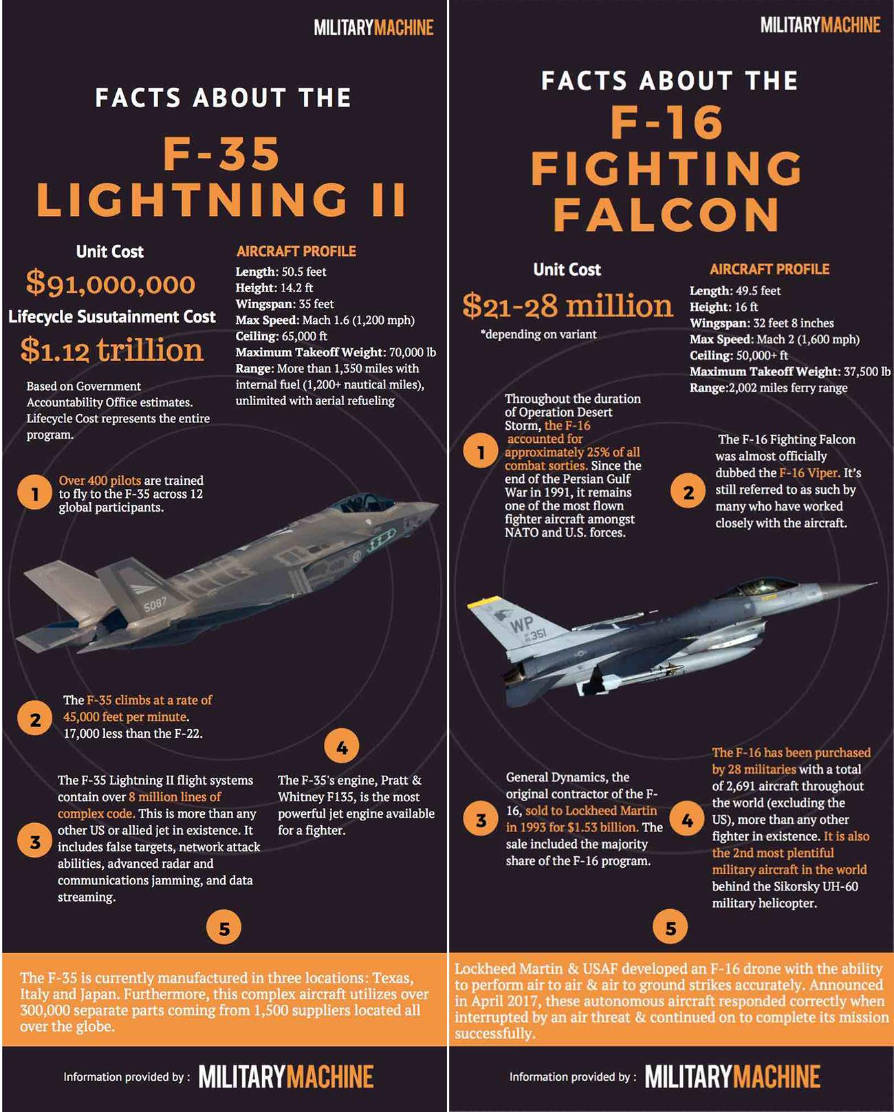 F-35 Lightning II vs F-16 Fighting Falcon | Military Machine