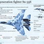 Su-35 Infographic