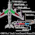 KC-135 Stratotanker Infographic