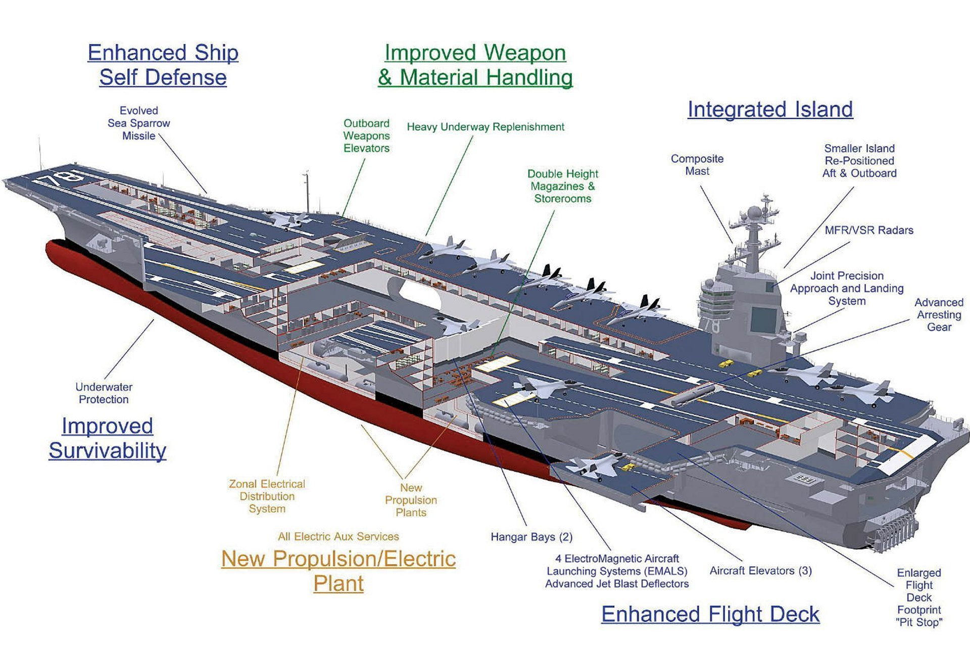 Us Navy Ford Class Cvn Aircraft Carrier Military Machine