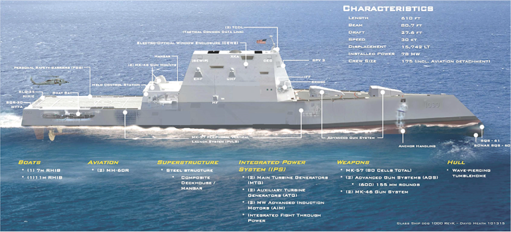 USS Zumwalt Specifications