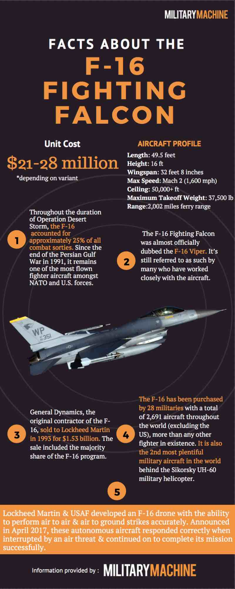 F-16 Facts