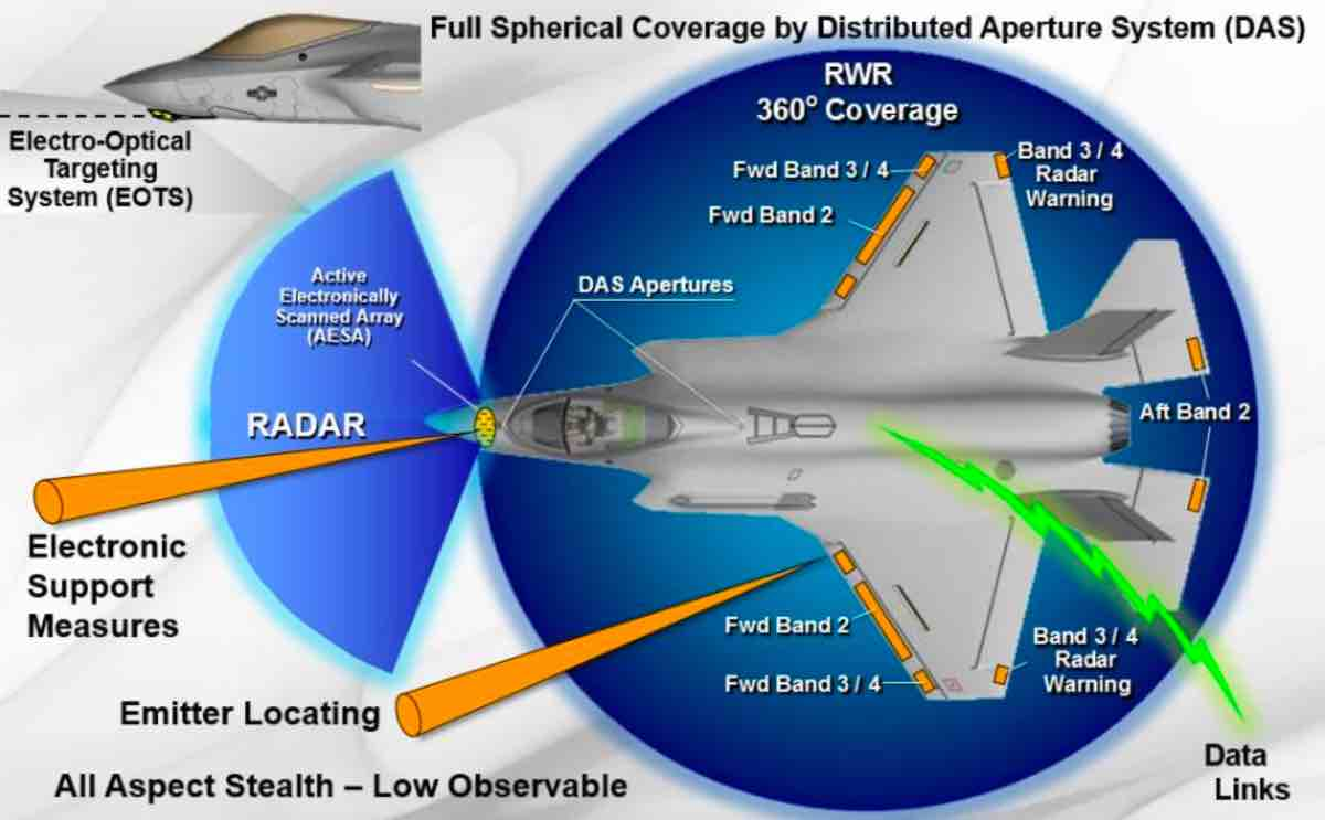 F-35 radar graphic